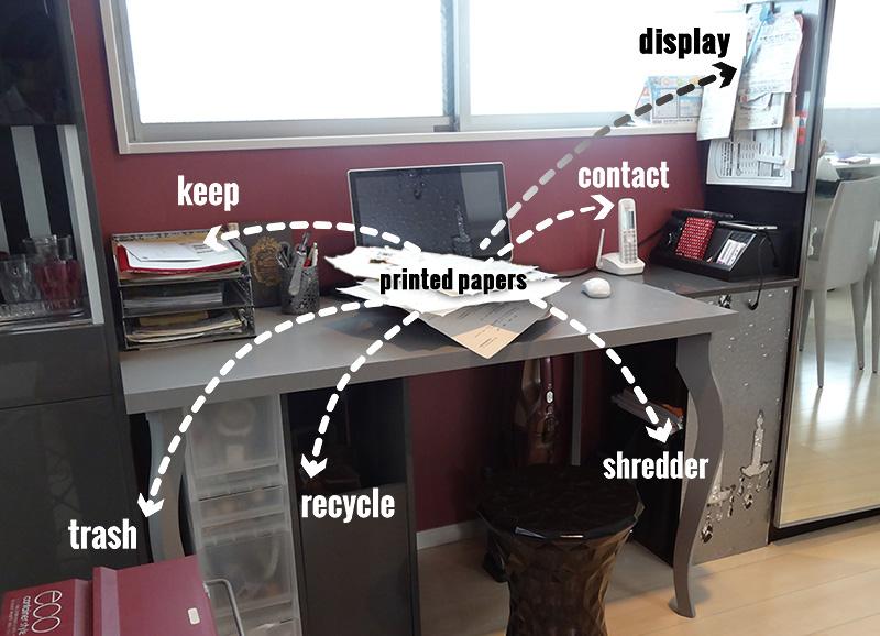 ママデスクで効率的にプリント類を処理